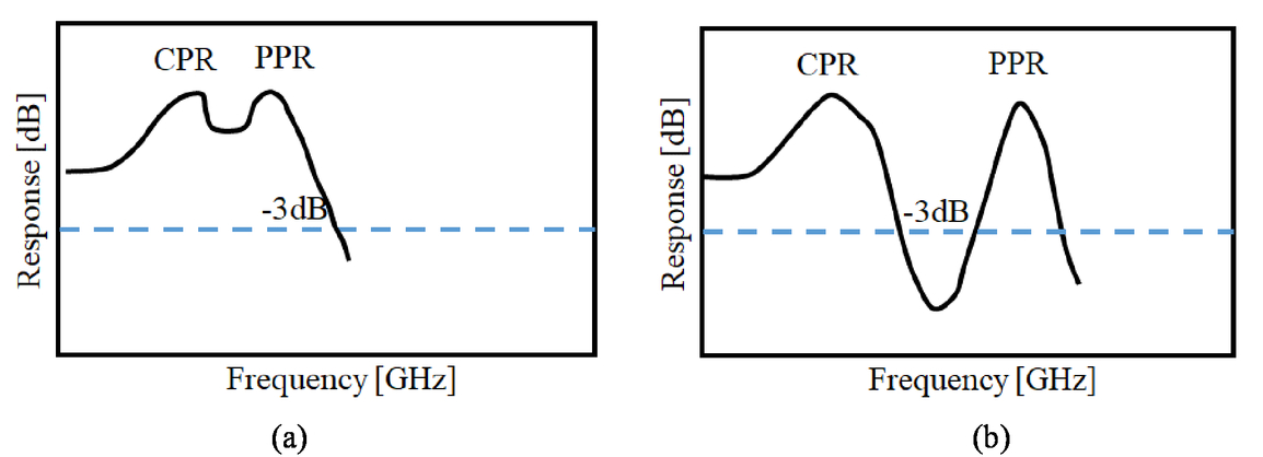 Active-MMI laser diode toward high-speed direct modulation