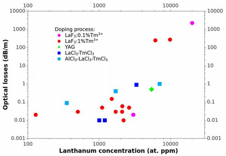 Thalium-doped nanoparticles and their properties in silica-based