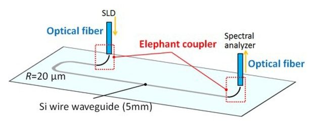Vertically bent silicon waveguide for high-efficiency optical fiber