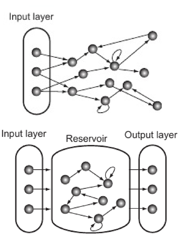 Dual Mode Semiconductor Lasers In Reservoir Computing