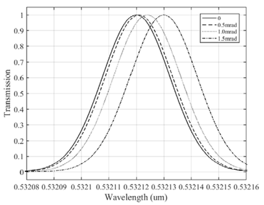 Design And Analysis Of Fabry Perot Interferometer Filter For High