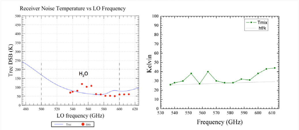 A submm-wave comet explorer for water isotopic composition measurements
