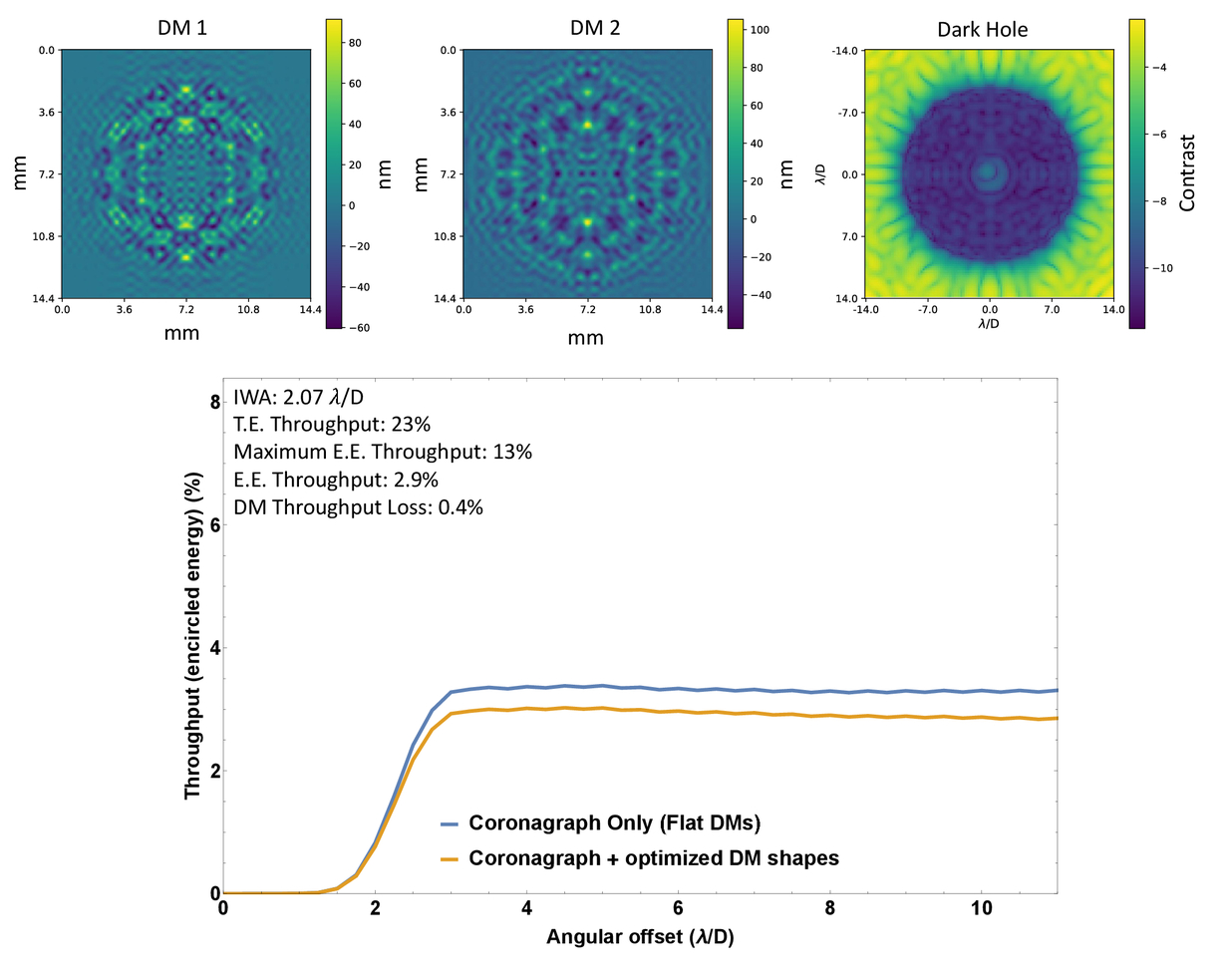 Optimal deformable mirror and pupil apodization combinations for