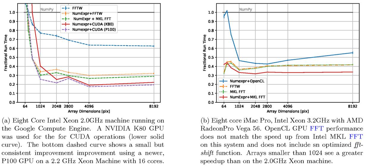 Accelerated modeling of near and far-field diffraction for