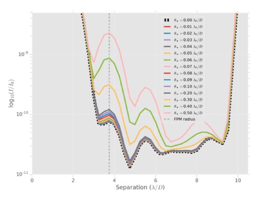 Apodized pupil Lyot coronagraphs designs for future segmented ...