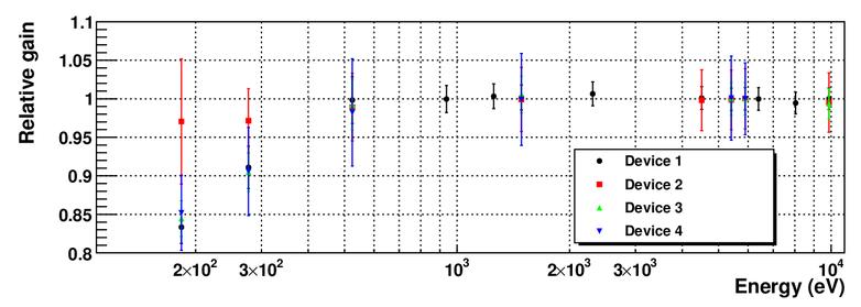 Energy response of ATHENA WFI prototype detectors