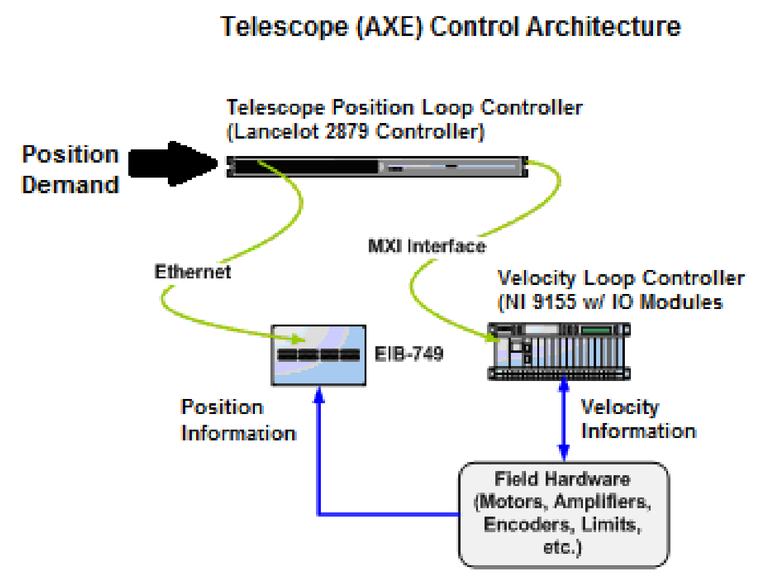Implementation of W  M  Keck Observatory's telescope control system