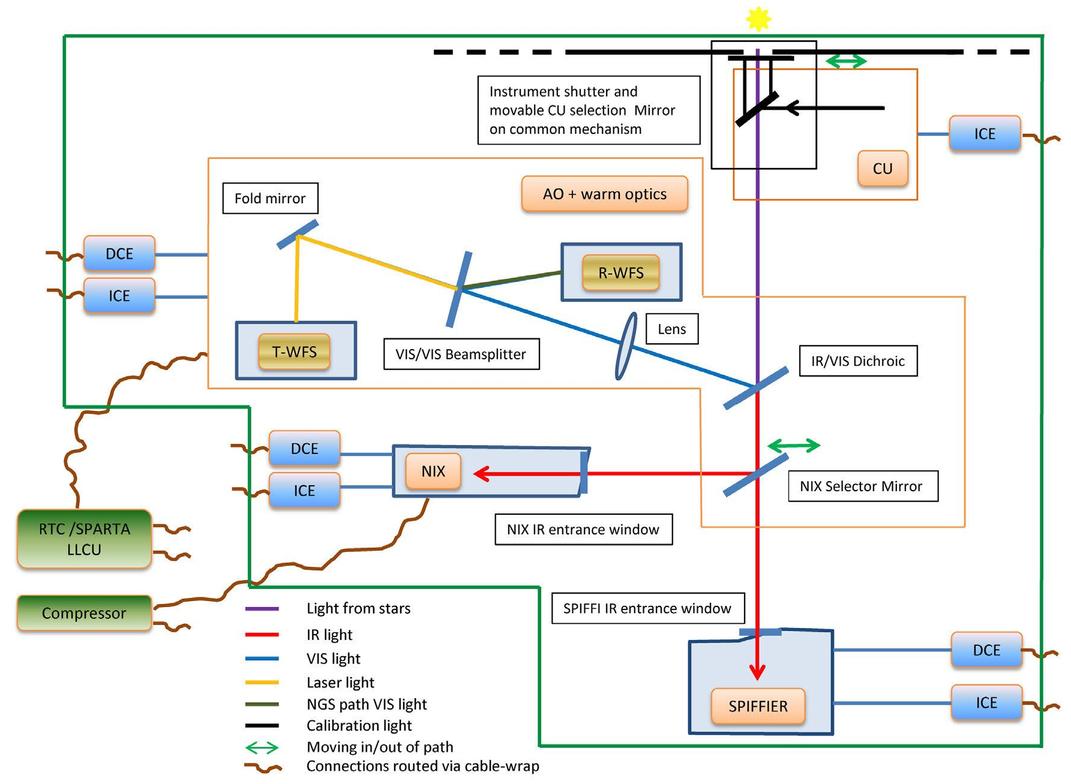 Eris Revitalising An Adaptive Optics Instrument For The Vlt 360 Degree Feedback Report Spider Diagram 00026 Psisdg10702 1070209 Page 6 1