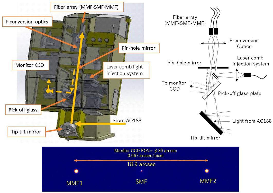 The Infrared Doppler Ird Instrument For Subaru Telescope 1070 Case Wiring Diagram 00007 Psisdg10702 1070211 Page 3 1