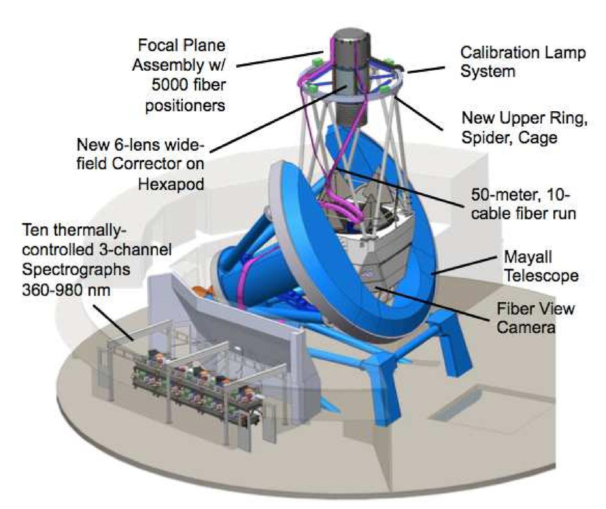 Overview of the Dark Energy Spectroscopic Instrument