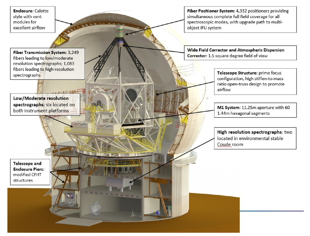 Maunakea Spectroscopic Explorer (MSE): instrumentation suite