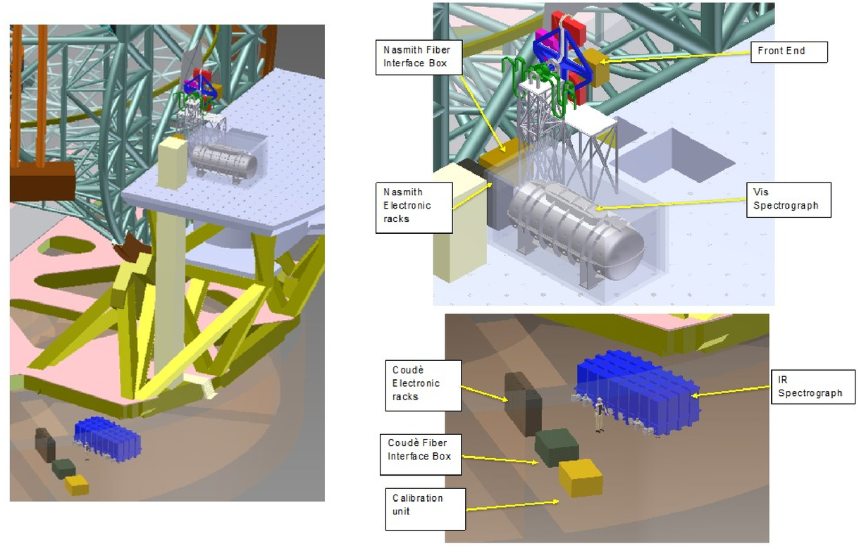 Instrumentation for ESO's Extremely Large Telescope