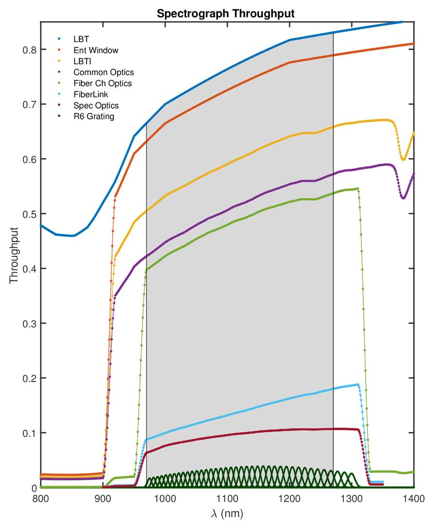 A radial velocity error budget for single-mode Doppler