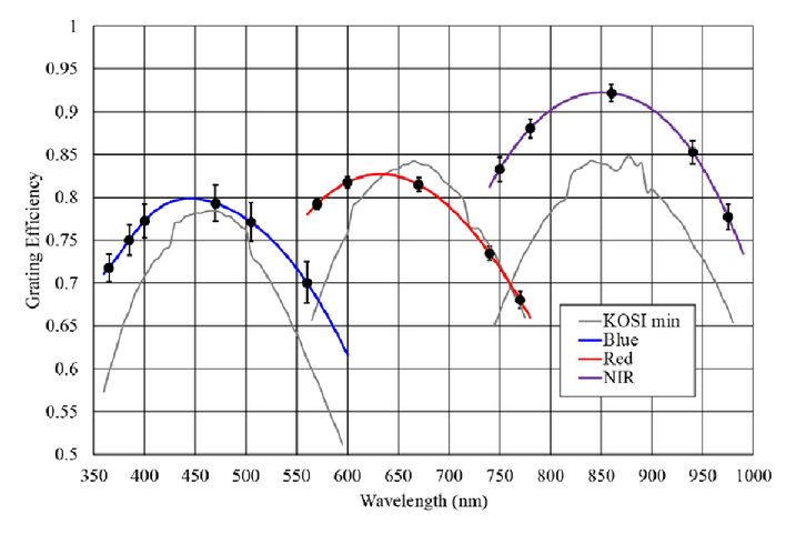 Flexa Early Dew 1070.The Desi Spectrograph System And Production