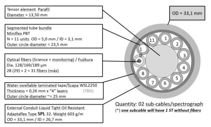 Permanent optical fiber cable for Prime Focus Spectrograph