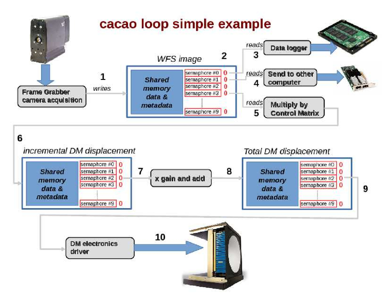 The compute and control for adaptive optics (CACAO) real-time