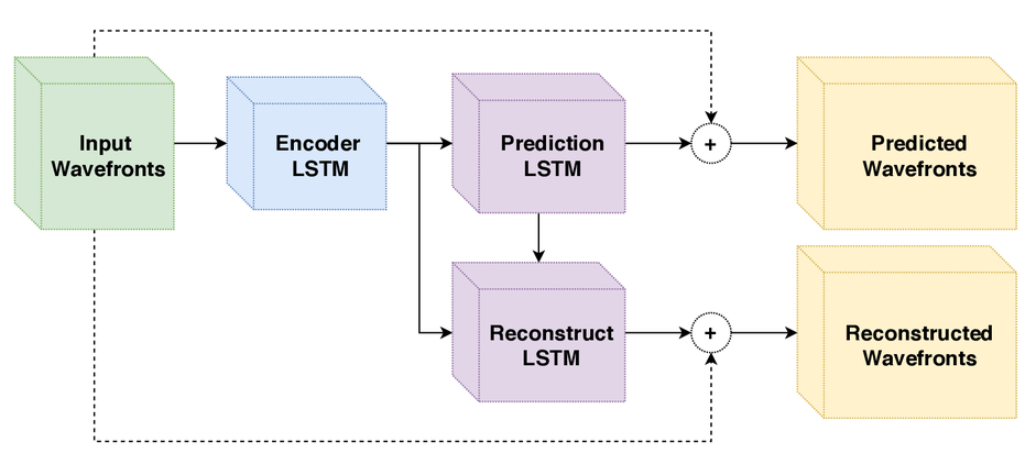 Wavefront reconstruction and prediction with convolutional neural