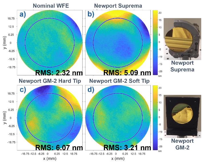 Optimizing optics and opto-mechanical mounting to minimize