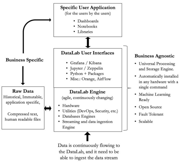 Framework to use modern big data software tools to improve