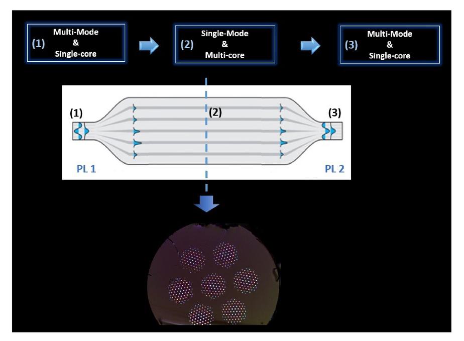 The reformatting advantage: photonics vs  conventional optics!