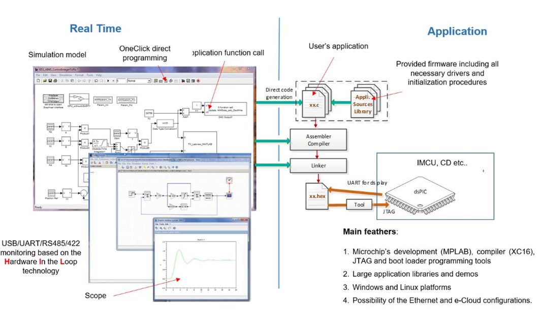 Highly integrated versatile motion control units