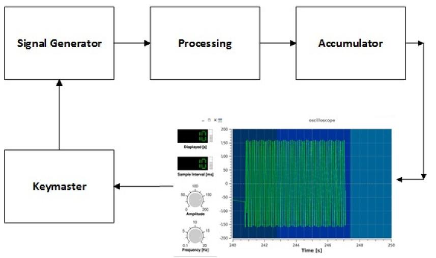 Matrix: the Green Bank Observatory dataflow application framework