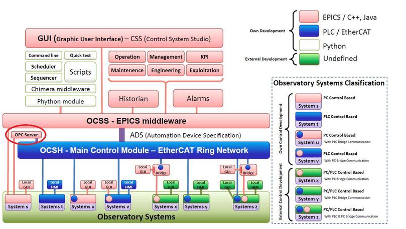 Robotic operation of the Observatorio Astrofísico de