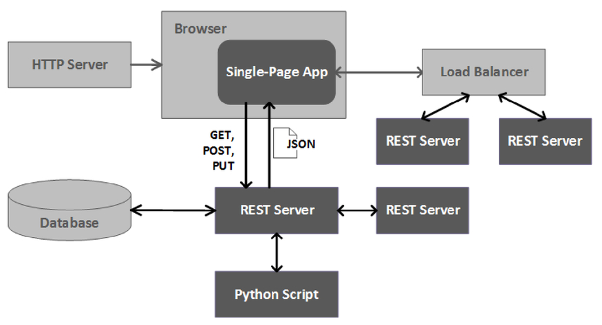 Web application security: CAS and beyond