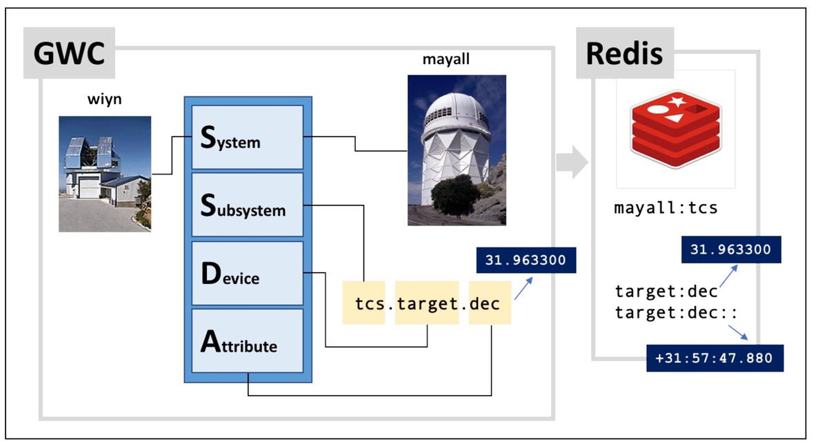 Building a telescope engineering data system with Redis