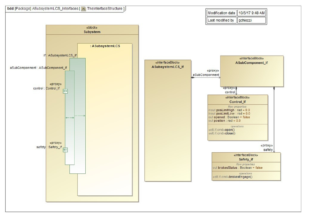 Designing And Managing Software Interfaces For The Elt Application Life Cycle Uml Protocol State Machine Diagram Example 00586 Psisdg10707 1070725 Page 6 1