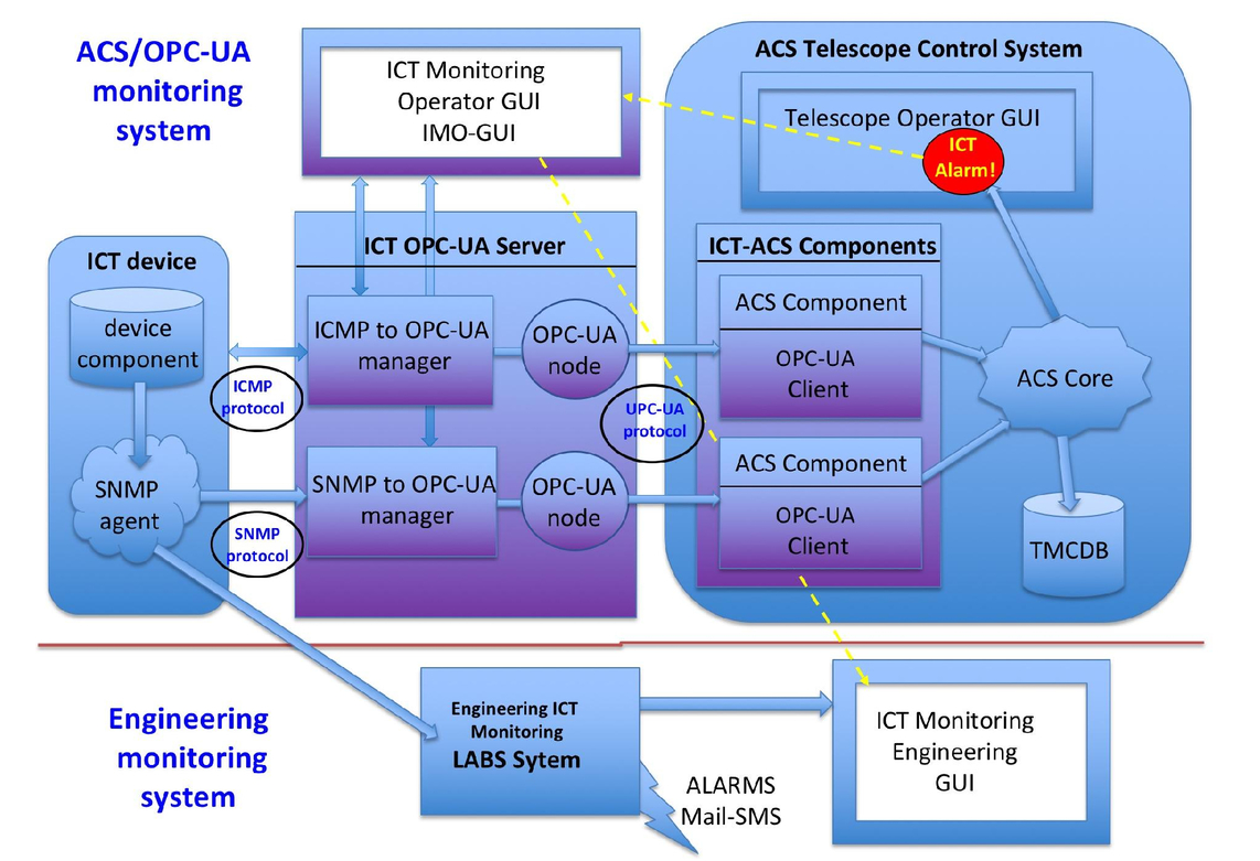 The ACS/OPC-UA based ICT infrastructure monitoring system of the