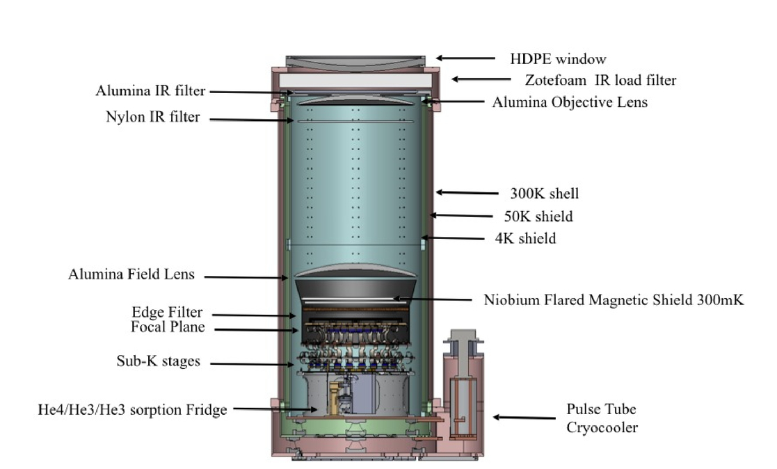 BICEP Array: a multi-frequency degree-scale CMB polarimeter