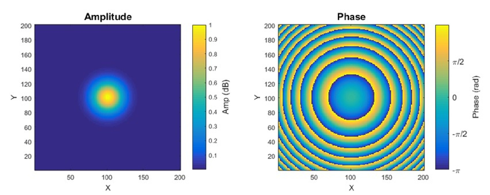 Analysis techniques for complex field radiation pattern measurements