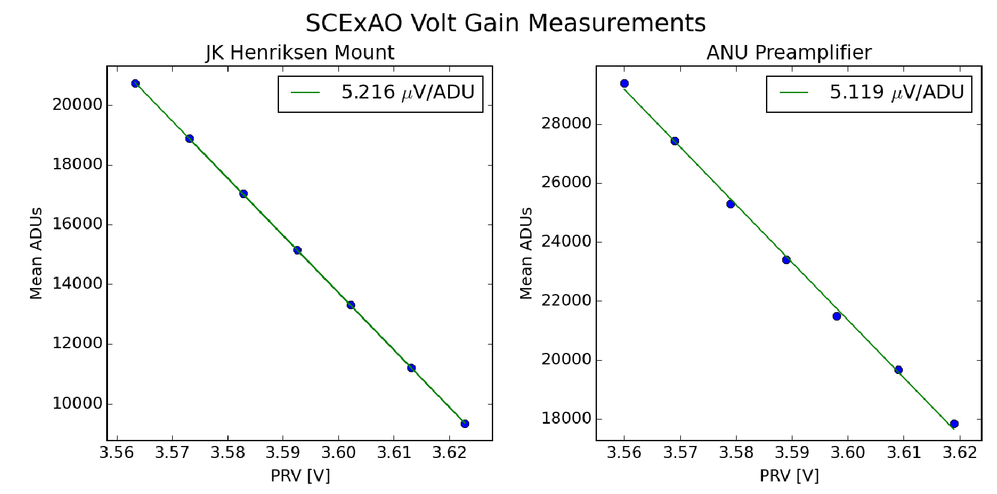Commissioning of cryogenic preamplifiers for SAPHIRA detectors