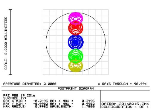 Design of a multiband near-infrared sky brightness monitor