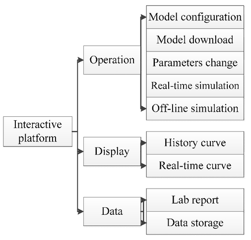 Research and realization of key technology in HILS
