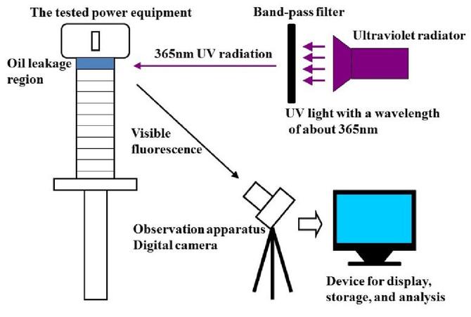 Oil leakage detection for electric power equipment based on