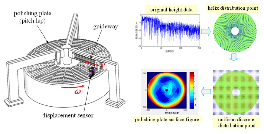 In-situ shape measurement technology during large aperture optical