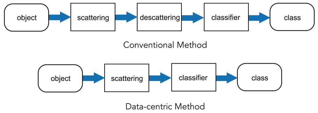 Data-centric method for object observation through