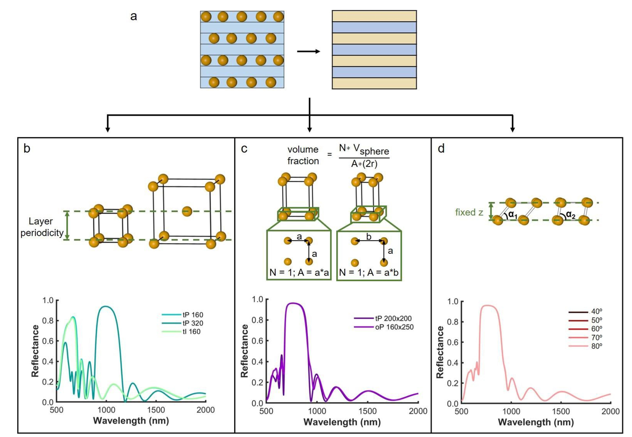 design principles for nanoparticle based photonic crystals