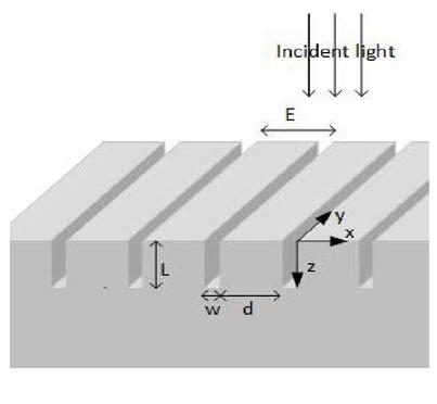 Multispectral Sers Using Plasmonic Width Graded Nanogratings