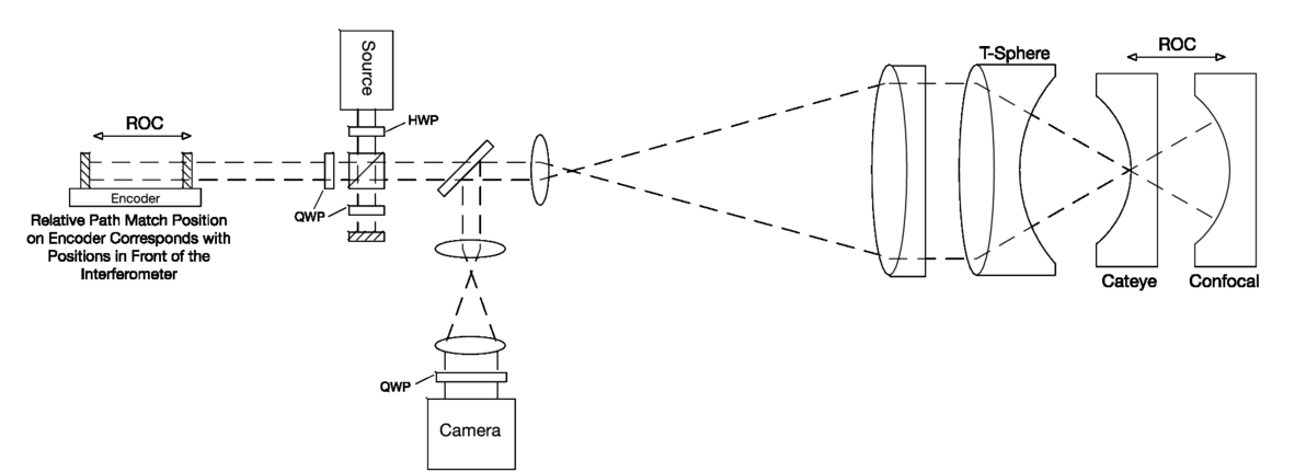 Short coherence dynamic Fizeau interferometer with internal
