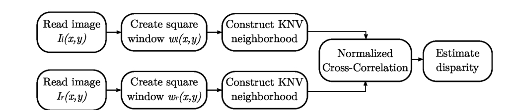 Stereo matching using adaptive windows and correlation filtering