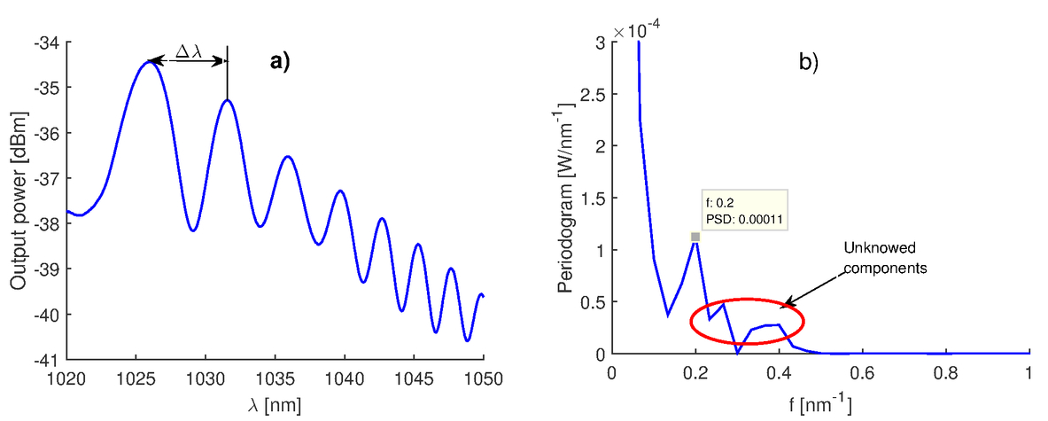 Multiresolution analysis signal in a three beam path Mach