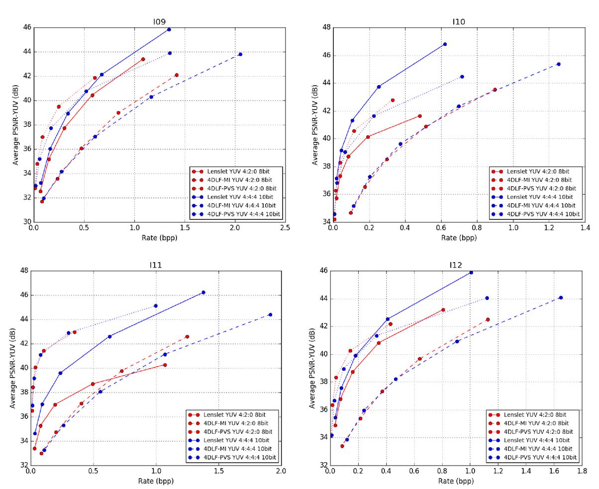 Light field image coding: objective performance assessment