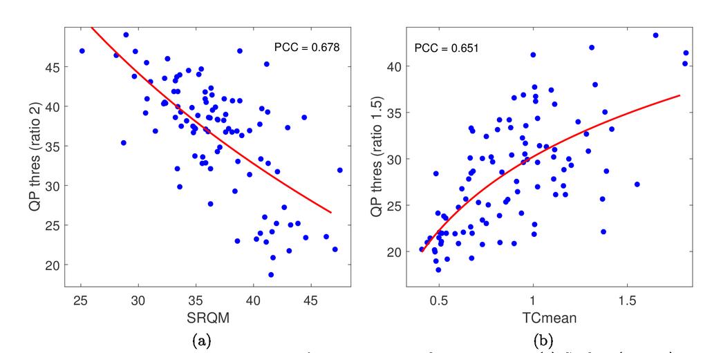Spatial resolution adaptation framework for video compression