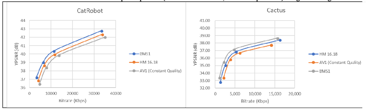 Performance comparison of VVC, AV1, and HEVC on 8-bit and 10