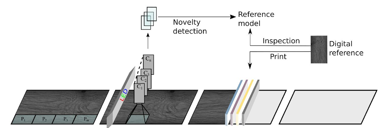 Optical surface inspection: A novelty detection approach