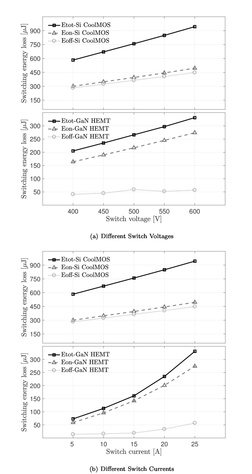 Investigation Of An Interleaved High Gain Dc Converter With Gan Operation For Frequency Ripple Reduction 32