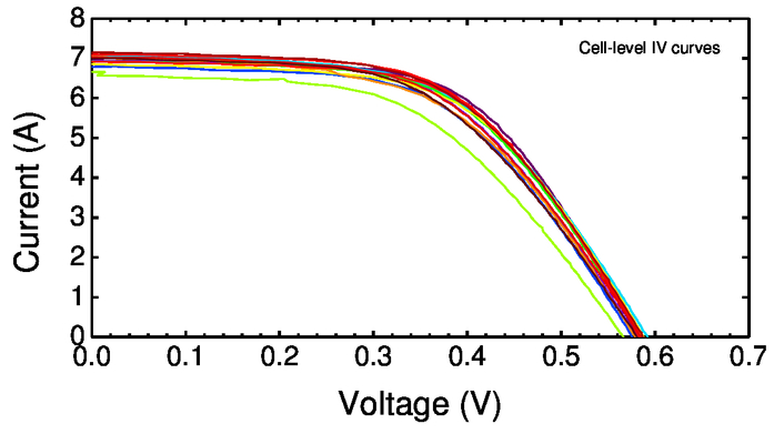 Durability evaluation of PV modules using image processing tools